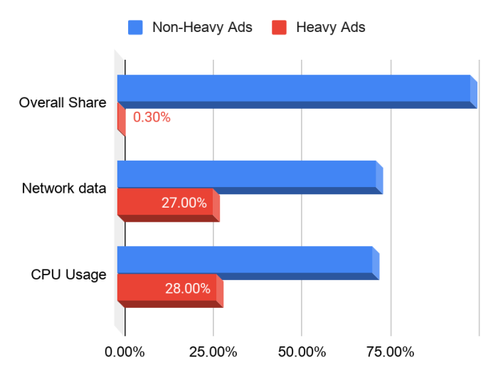 Chrome-ad-limits-2.png